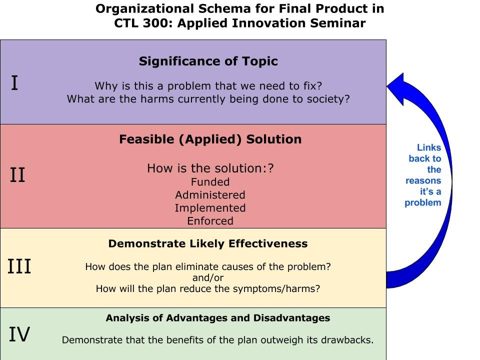 ctl-300-final-product-idea