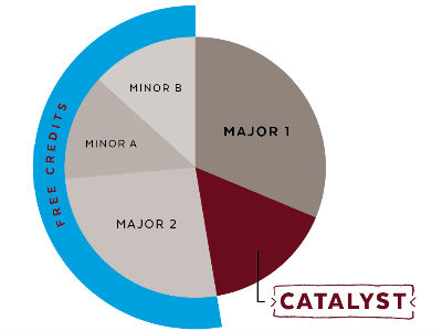 A graphic representation of just how many credits Ripon students have available thanks to Catalyst